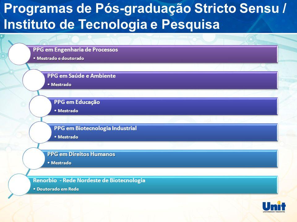 Programas de Pós-graduação Stricto Sensu / Instituto de Tecnologia e Pesquisa PPG em Engenharia de Processos •Mestrado e doutorado PPG em Saúde e Ambiente •Mestrado PPG em Educação •Mestrado PPG em Biotecnologia Industrial •Mestrado PPG em Direitos Humanos •Mestrado Renorbio - Rede Nordeste de Biotecnologia •Doutorado em Rede
