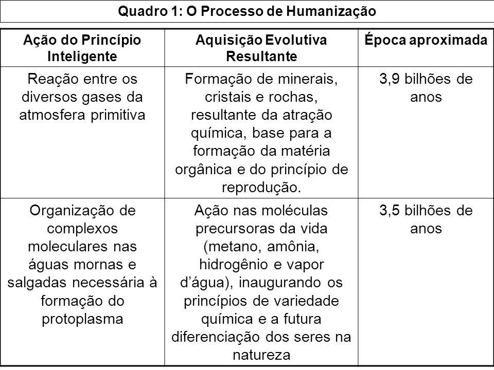 Quadro 1: O Processo de Humanização Ação do Princípio Inteligente Aquisição Evolutiva Resultante Época aproximada Reação entre os diversos gases da at