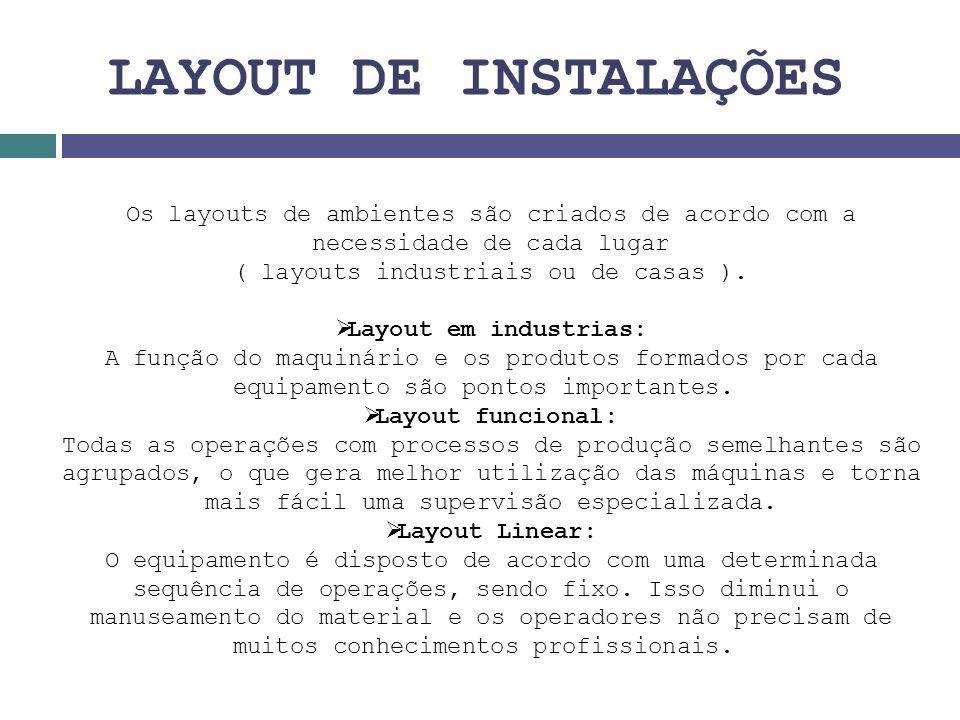 LAYOUT DE INSTALAÇÕES Os layouts de ambientes são criados de acordo com a necessidade de cada lugar ( layouts industriais ou de casas ).  Layout em i