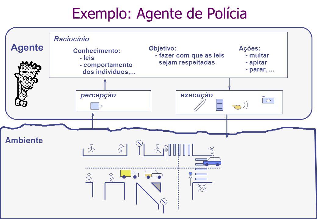 Exemplo: Agente de Polícia Ambiente Agente Raciocínio Conhecimento: - leis - comportamento dos indivíduos,...