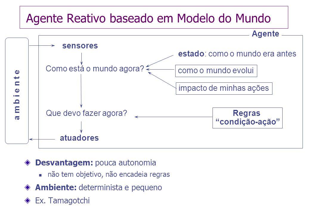 Agente Reativo baseado em Modelo do Mundo Desvantagem: pouca autonomia  não tem objetivo, não encadeia regras Ambiente: determinista e pequeno Ex.