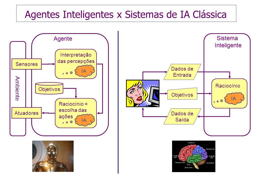 Agentes Inteligentes x Sistemas de IA Clássica Ambiente Sensores Atuadores Objetivos Interpretação das percepções Raciocínio = escolha das ações IA Agente Dados de Entrada Dados de Saída ObjetivosSistemaInteligente IA Raciocínio