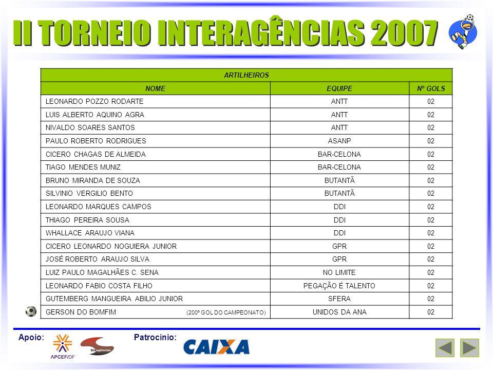 Apoio:Patrocínio: ARTILHEIROS NOMEEQUIPENº GOLS LEONARDO POZZO RODARTEANTT02 LUIS ALBERTO AQUINO AGRAANTT02 NIVALDO SOARES SANTOSANTT02 PAULO ROBERTO RODRIGUESASANP02 CICERO CHAGAS DE ALMEIDABAR-CELONA02 TIAGO MENDES MUNIZBAR-CELONA02 BRUNO MIRANDA DE SOUZABUTANTÃ02 SILVINIO VERGILIO BENTOBUTANTÃ02 LEONARDO MARQUES CAMPOSDDI02 THIAGO PEREIRA SOUSADDI02 WHALLACE ARAUJO VIANADDI02 CICERO LEONARDO NOGUIERA JUNIORGPR02 JOSÉ ROBERTO ARAUJO SILVAGPR02 LUIZ PAULO MAGALHÃES C.