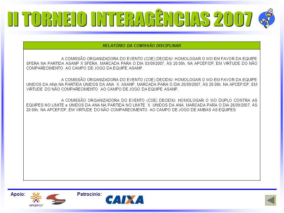 RELATÓRIO DA COMISSÃO DISCIPLINAR A COMISSÃO ORGANIZADORA DO EVENTO (COE) DECIDIU: HOMOLOGAR O WO EM FAVOR DA EQUIPE SFERA NA PARTIDA ASANP X SFERA, MARCADA PARA O DIA 03/09/2007, ÀS 20:00h, NA APCEF/DF, EM VIRTUDE DO NÃO COMPARECIMENTO AO CAMPO DE JOGO DA EQUIPE ASANP.