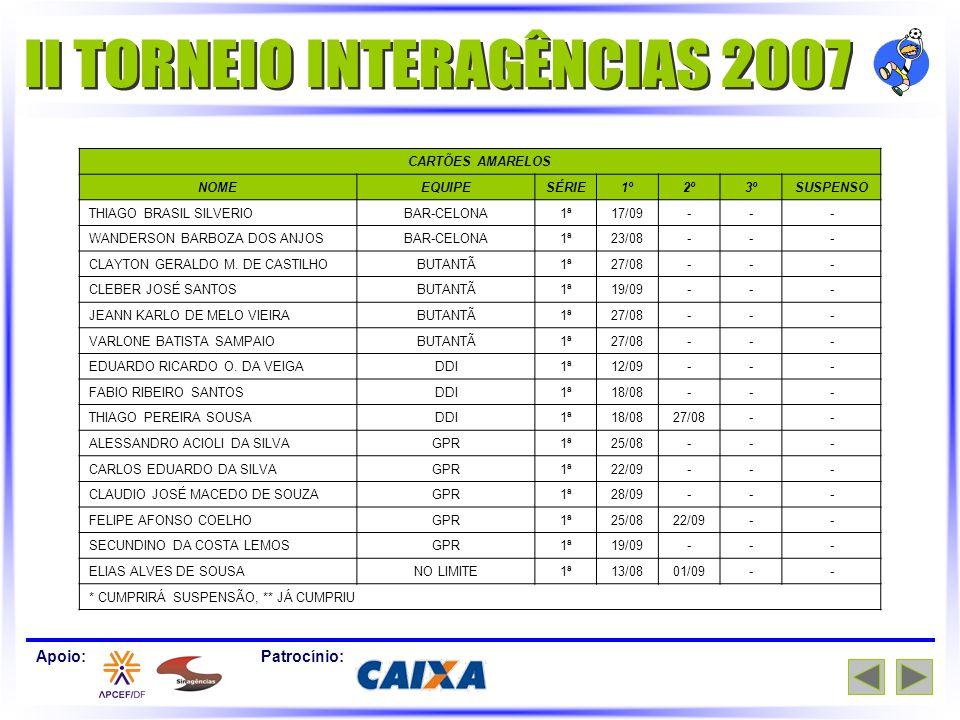 Apoio:Patrocínio: CARTÕES AMARELOS NOMEEQUIPESÉRIE1º2º3ºSUSPENSO THIAGO BRASIL SILVERIOBAR-CELONA1ª17/09--- WANDERSON BARBOZA DOS ANJOSBAR-CELONA1ª23/08--- CLAYTON GERALDO M.