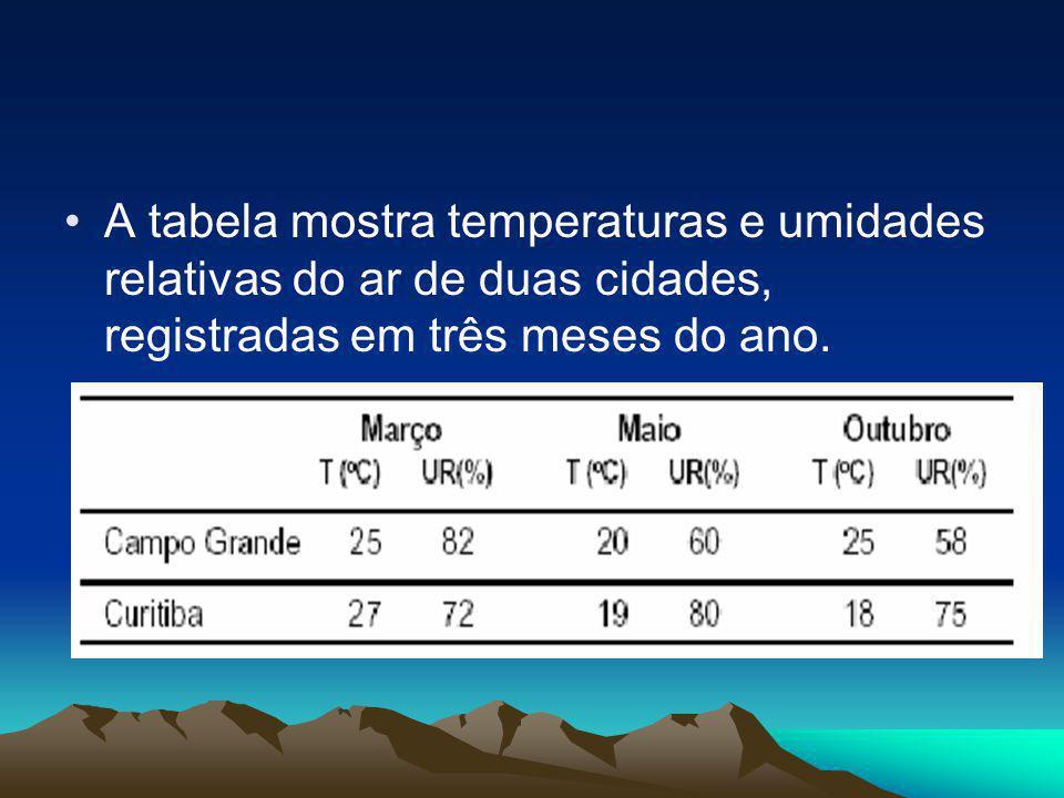 •A tabela mostra temperaturas e umidades relativas do ar de duas cidades, registradas em três meses do ano.
