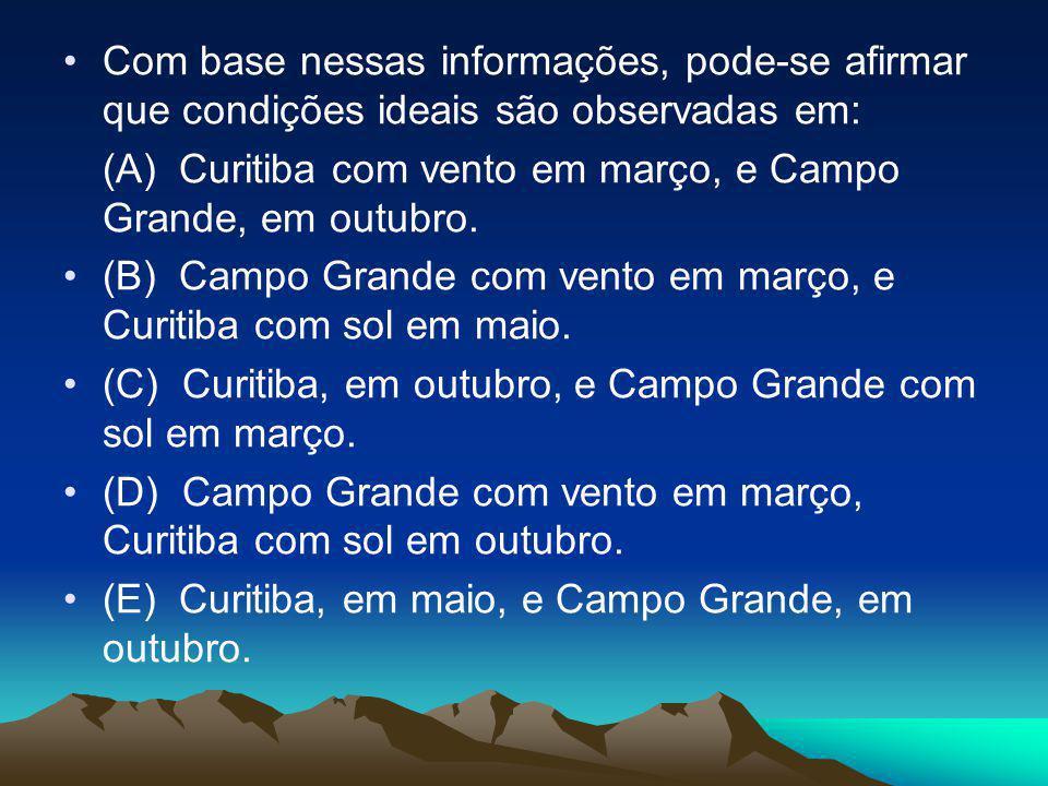 •Com base nessas informações, pode-se afirmar que condições ideais são observadas em: (A) Curitiba com vento em março, e Campo Grande, em outubro. •(B