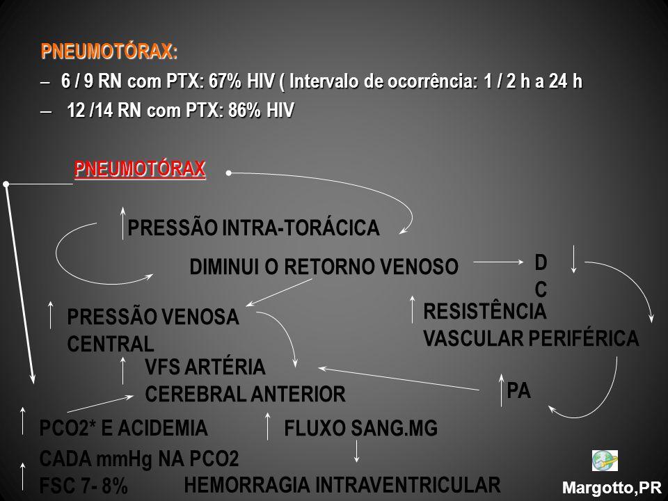 PNEUMOTÓRAX: – 6 / 9 RN com PTX: 67% HIV ( Intervalo de ocorrência: 1 / 2 h a 24 h – 12 /14 RN com PTX: 86% HIV PNEUMOTÓRAX Margotto,PR PRESSÃO INTRA-TORÁCICA DIMINUI O RETORNO VENOSO DCDC PRESSÃO VENOSA CENTRAL RESISTÊNCIA VASCULAR PERIFÉRICA VFS ARTÉRIA CEREBRAL ANTERIOR PCO2* E ACIDEMIA CADA mmHg NA PCO2 FSC 7- 8% FLUXO SANG.MG HEMORRAGIA INTRAVENTRICULAR PA