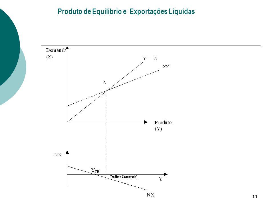 11 Produto de Equilíbrio e Exportações Líquidas