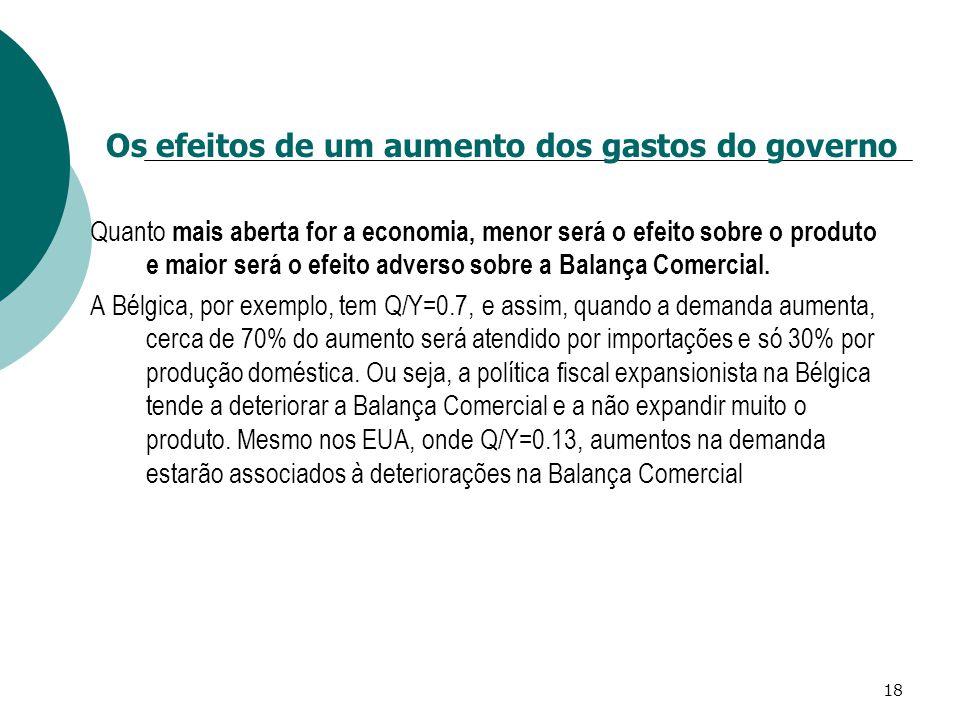 18 Quanto mais aberta for a economia, menor será o efeito sobre o produto e maior será o efeito adverso sobre a Balança Comercial. A Bélgica, por exem