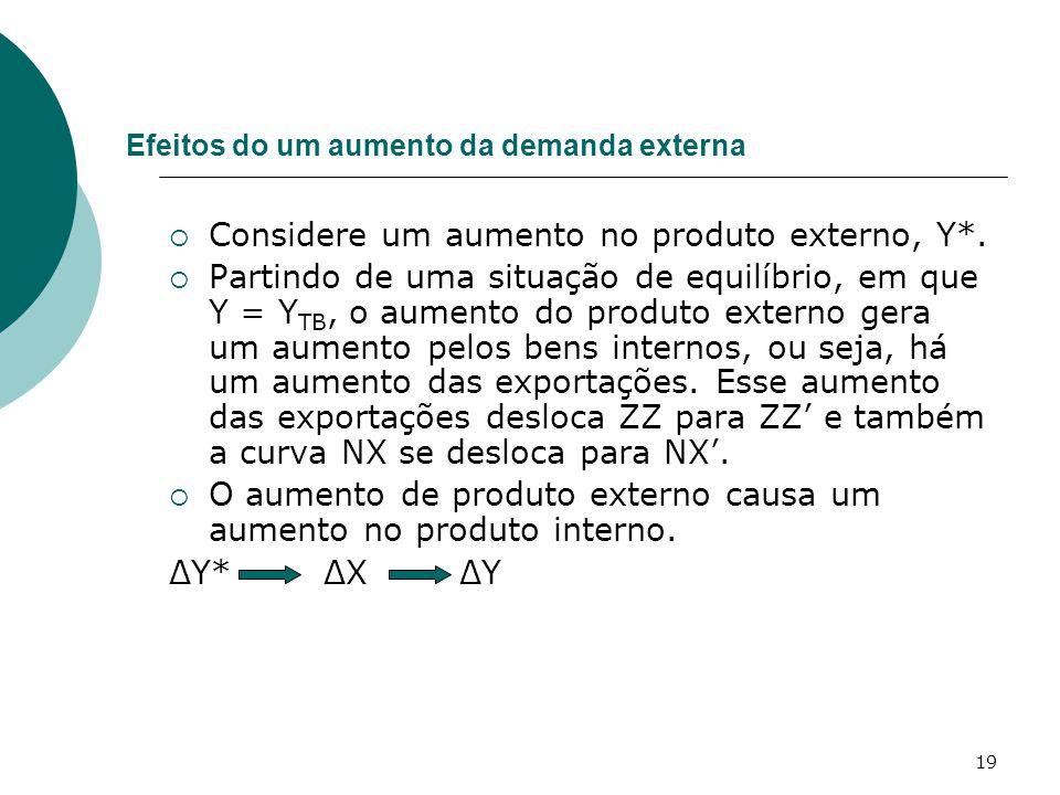 19 Efeitos do um aumento da demanda externa  Considere um aumento no produto externo, Y*.  Partindo de uma situação de equilíbrio, em que Y = Y TB,
