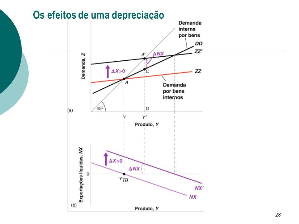 28 Os efeitos de uma depreciação