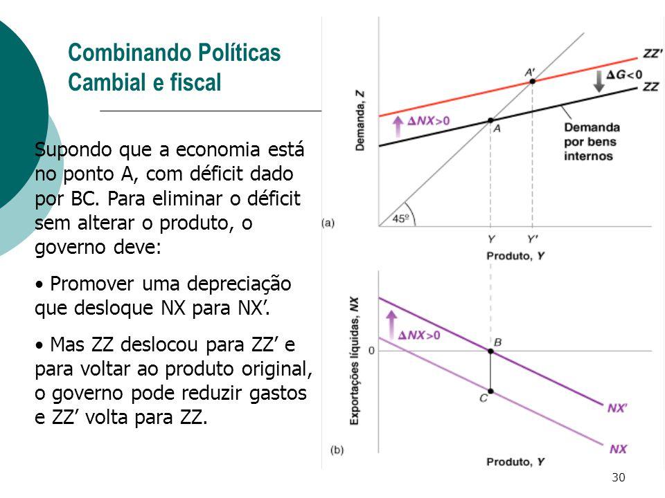 30 Combinando Políticas Cambial e fiscal Supondo que a economia está no ponto A, com déficit dado por BC. Para eliminar o déficit sem alterar o produt