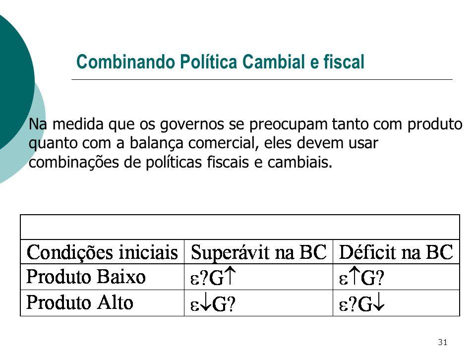 31 Combinando Política Cambial e fiscal Na medida que os governos se preocupam tanto com produto quanto com a balança comercial, eles devem usar combi