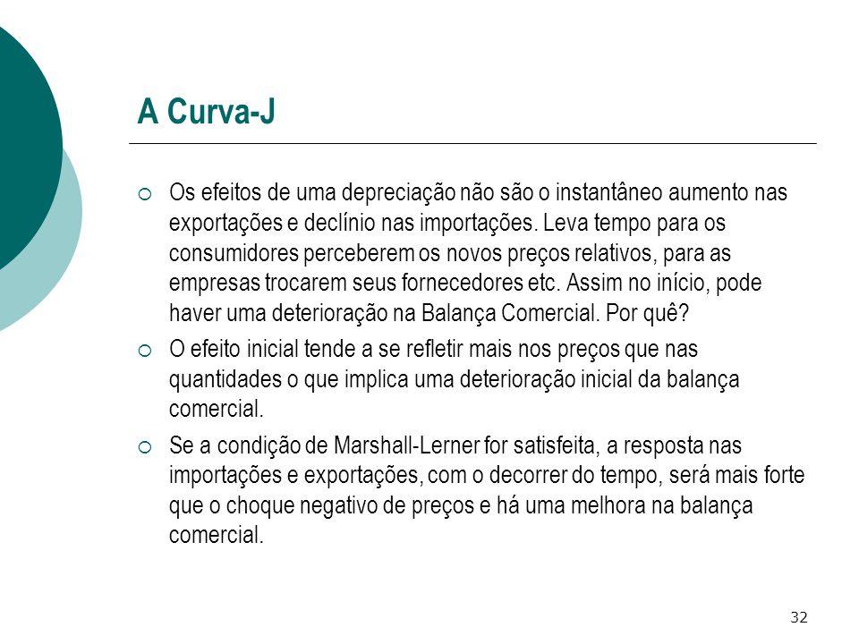 32 A Curva-J  Os efeitos de uma depreciação não são o instantâneo aumento nas exportações e declínio nas importações. Leva tempo para os consumidores