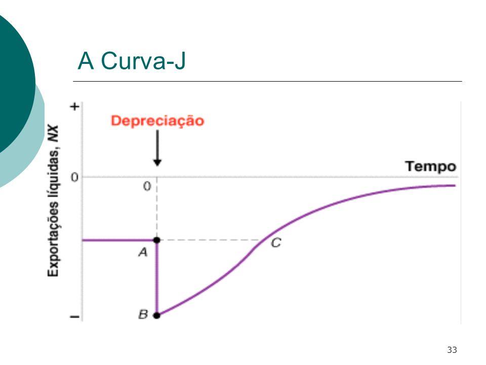 33 A Curva-J
