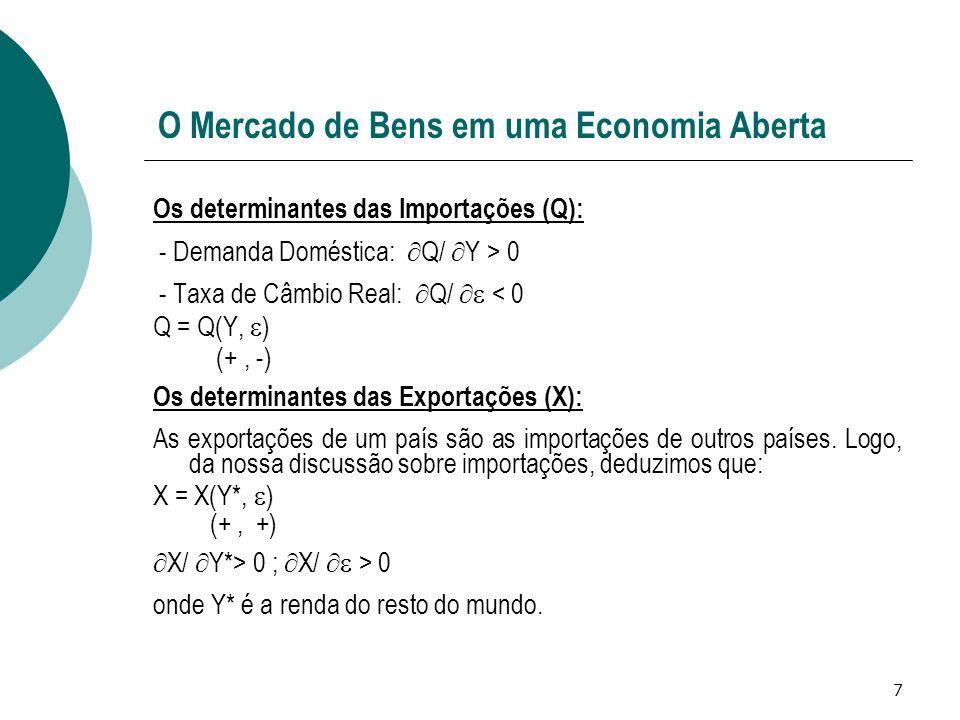 7 O Mercado de Bens em uma Economia Aberta Os determinantes das Importações (Q): - Demanda Doméstica:  Q/  Y > 0 - Taxa de Câmbio Real:  Q/  < 0