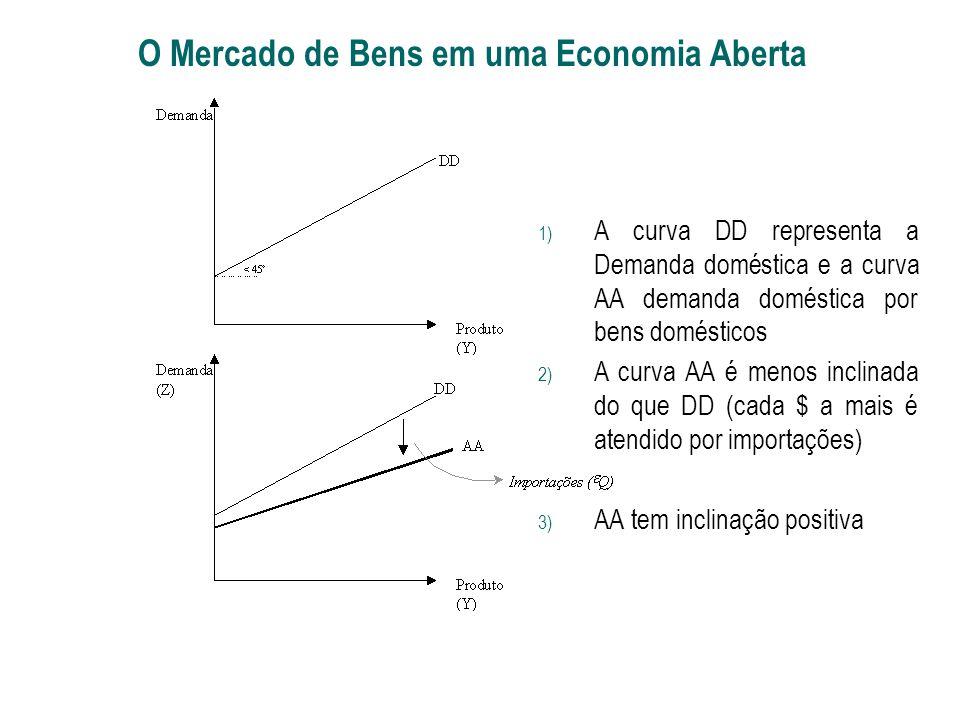 1) A curva DD representa a Demanda doméstica e a curva AA demanda doméstica por bens domésticos 2) A curva AA é menos inclinada do que DD (cada $ a ma