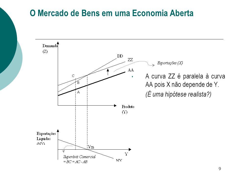 9 • A curva ZZ é paralela à curva AA pois X não depende de Y. (É uma hipótese realista?) O Mercado de Bens em uma Economia Aberta