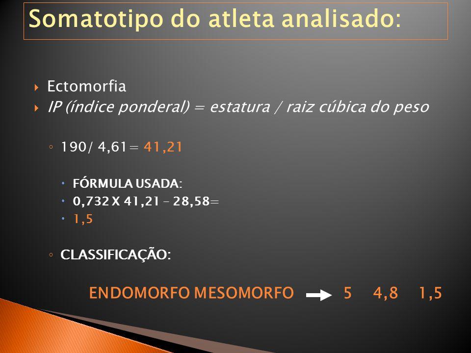 Ectomorfia  IP (índice ponderal) = estatura / raiz cúbica do peso ◦ 190/ 4,61= 41,21  FÓRMULA USADA:  0,732 X 41,21 – 28,58=  1,5 ◦ CLASSIFICAÇÃ