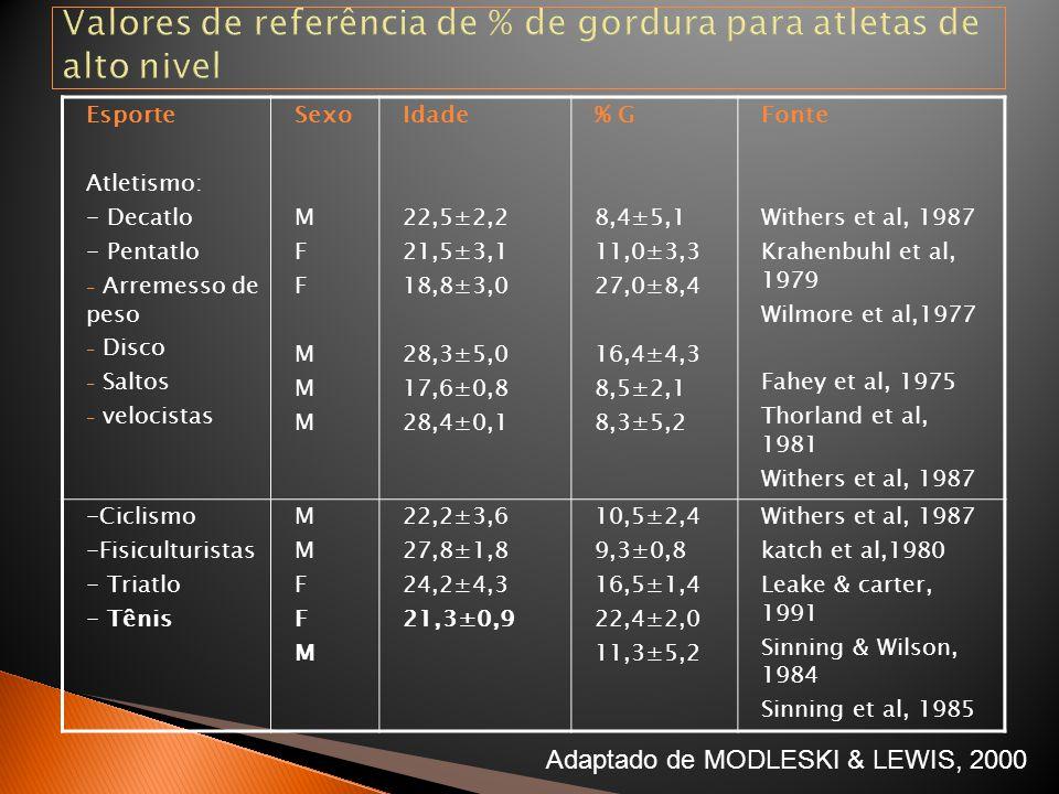 Valores de referência de % de gordura para atletas de alto nivel Esporte Atletismo: - Decatlo - Pentatlo - Arremesso de peso - Disco - Saltos - veloci