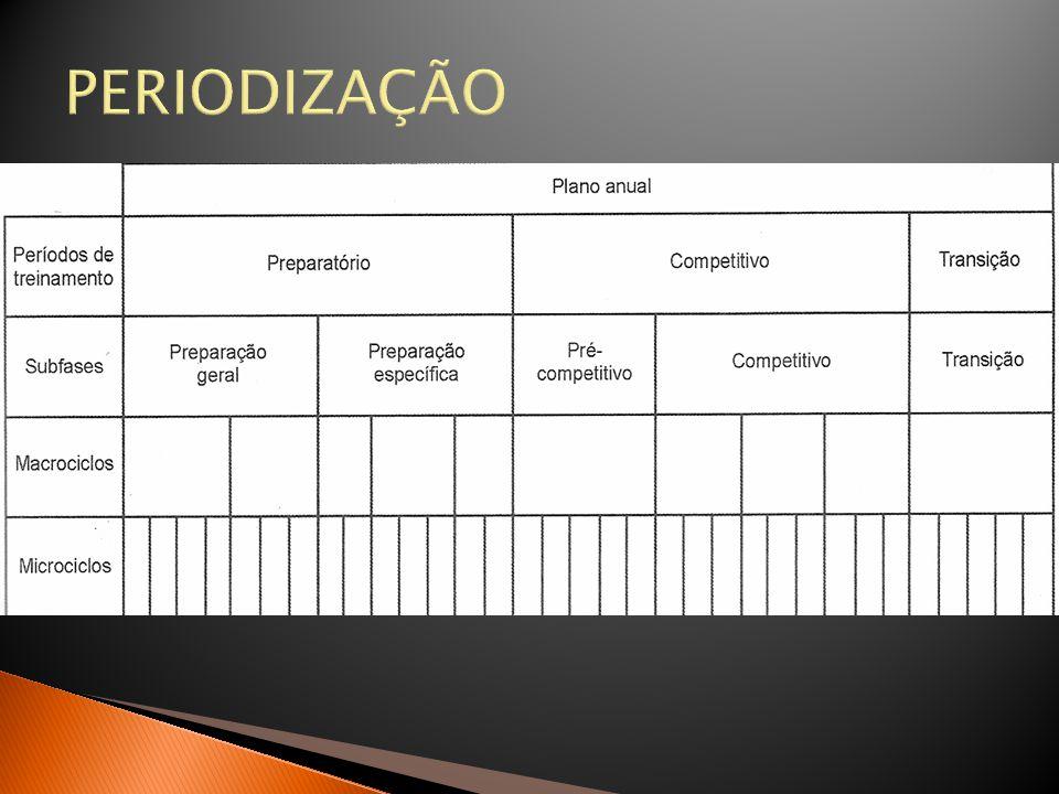 COMPOSIÇÃO CORPORAL:  Definição do protocolo  Jackson & Pollock – homens atletas de 18 a 29 anos DC(g/cm 3 )= 1,120,00043499 (torácica + axilar média + tríceps + subescapular + supra-ilíaca + abdome + coxa medial) + 0,00000055 (torácica + axilar média + tríceps + subescapular + supra-ilíaca + abdome + coxoxa medial) 2 + 0,00028826 (idade)  Conversão da densidade em porcentagem de gordura  Equação de siri %G= [(4,95/DC) 4,50] x 100 Em que: %G= porcentagem de gordura DC= densidade corporal (g/cm 3 )