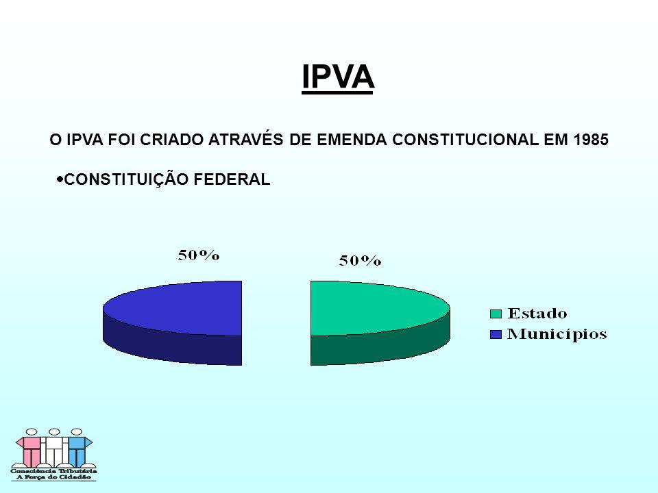 IPVA O IPVA FOI CRIADO ATRAVÉS DE EMENDA CONSTITUCIONAL EM 1985  CONSTITUIÇÃO FEDERAL