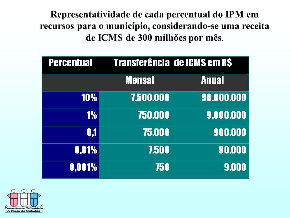 Representatividade de cada percentual do IPM em recursos para o município, considerando-se uma receita de ICMS de 300 milhões por mês Representatividade de cada percentual do IPM em recursos para o município, considerando-se uma receita de ICMS de 300 milhões por mês.