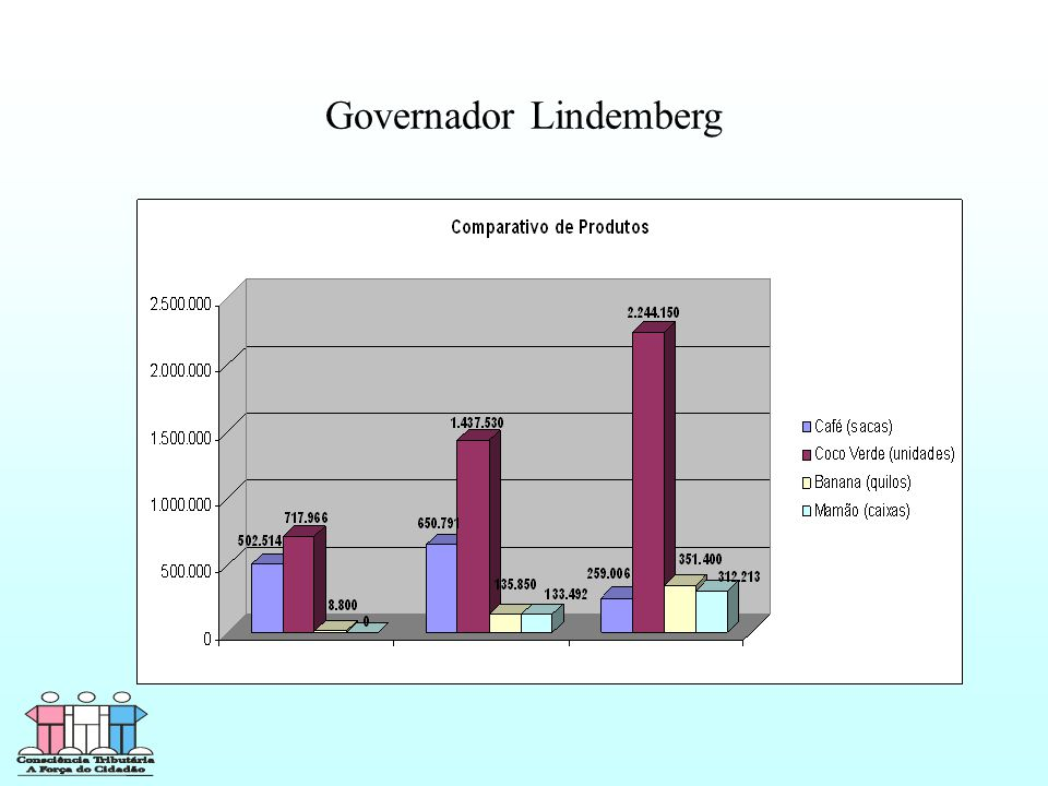Governador Lindemberg