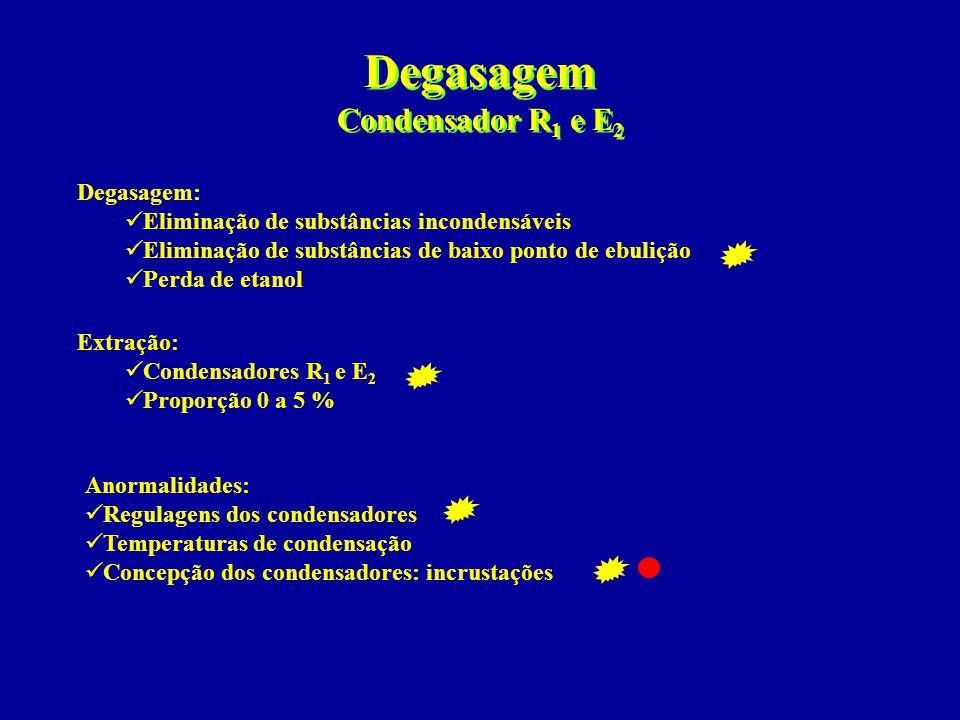 Degasagem Condensador R 1 e E 2 Degasagem:  Eliminação de substâncias incondensáveis  Eliminação de substâncias de baixo ponto de ebulição  Perda d