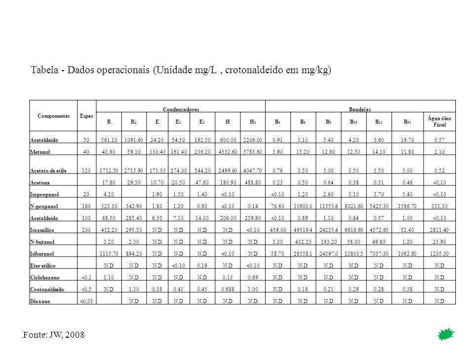 ComponentesEspec CondensadoresBandejas RR1R1 EE1E1 E2E2 HH1H1 B4B4 B6B6 B8B8 B 10 B 12 B 32 Água óleo Fúsel Acetaldeído50561.101091.6024.2054.50162.50