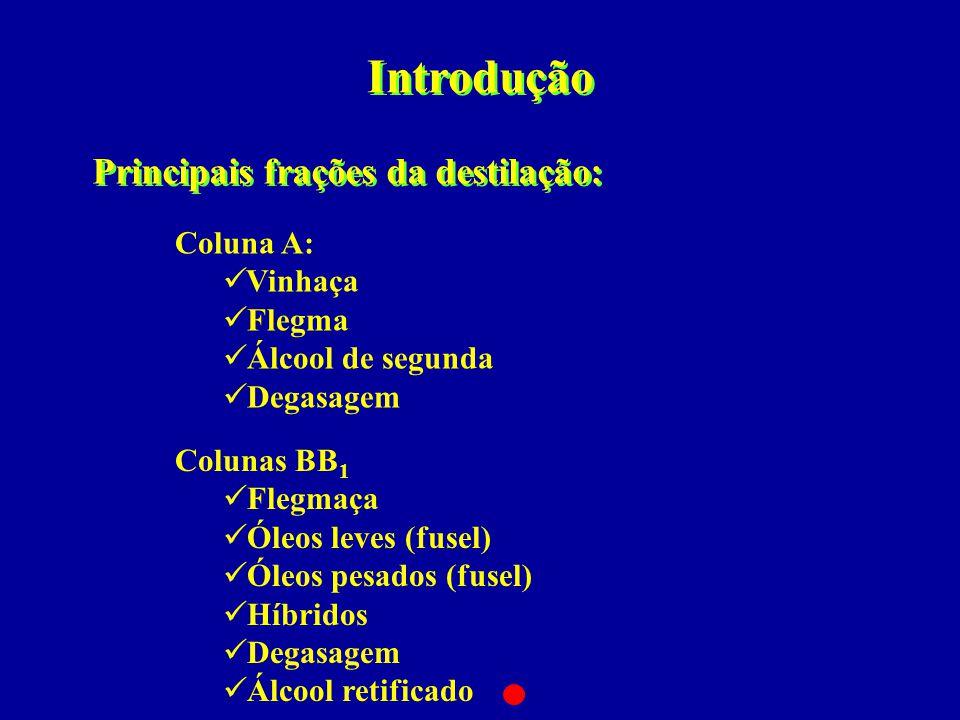 Introdução Principais frações da destilação: Coluna A:  Vinhaça  Flegma  Álcool de segunda  Degasagem Colunas BB 1  Flegmaça  Óleos leves (fusel