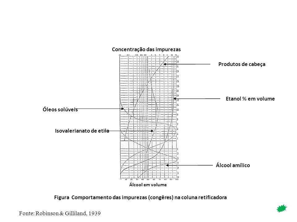 Álcool em volume Concentração das impurezas Figura Comportamento das impurezas (congêres) na coluna retificadora Produtos de cabeça Etanol % em volume