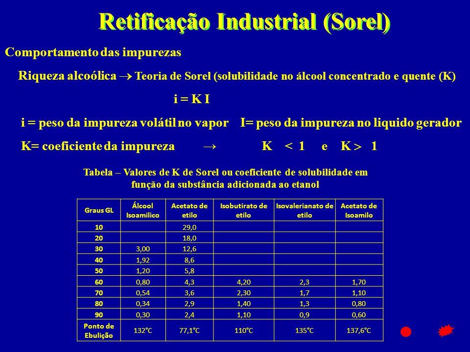 Tabela – Valores de K de Sorel ou coeficiente de solubilidade em função da substância adicionada ao etanol Retificação Industrial (Sorel) Comportament