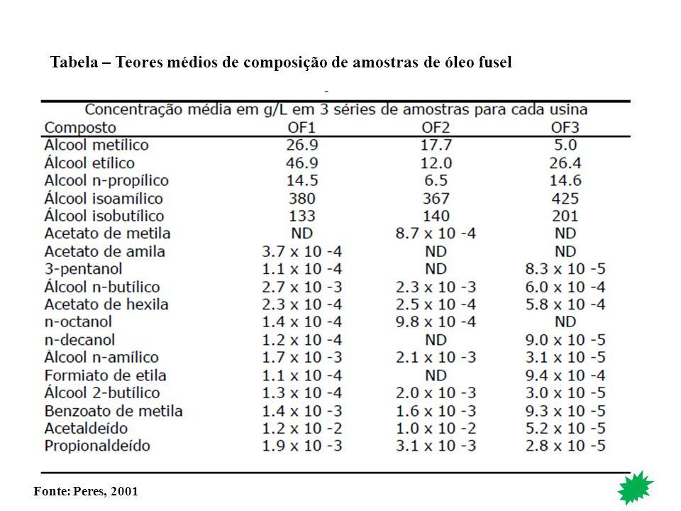 Tabela – Teores médios de composição de amostras de óleo fusel Fonte: Peres, 2001
