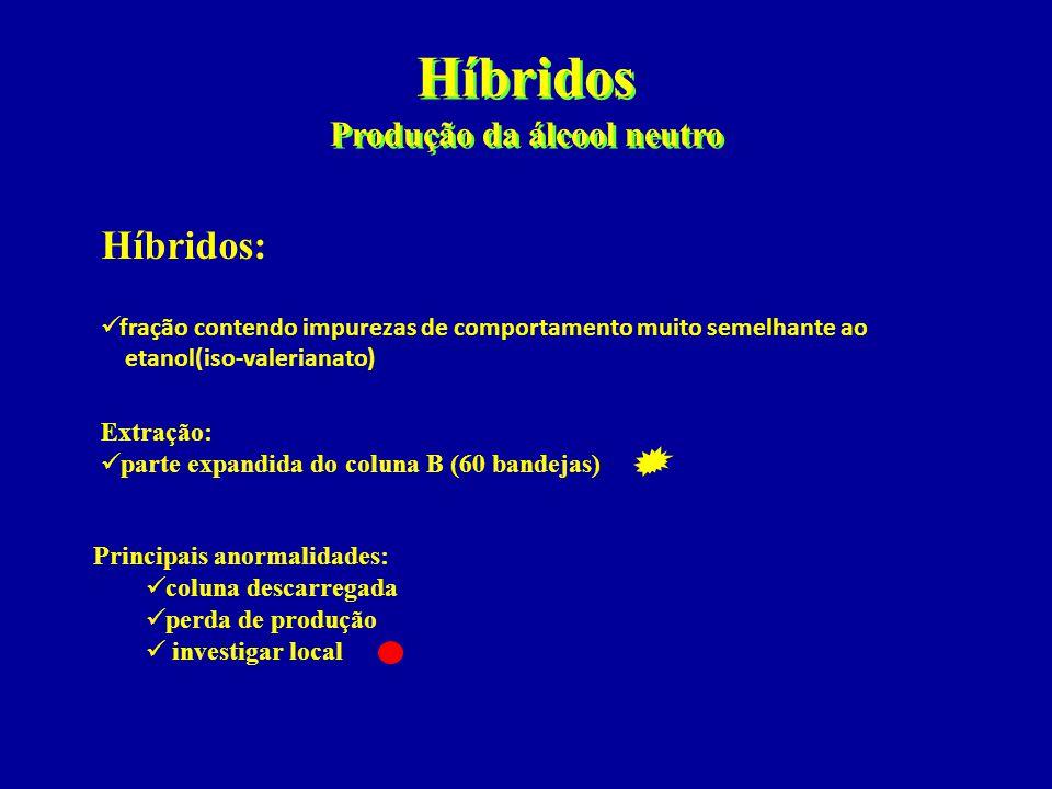 Híbridos Produção da álcool neutro Híbridos:  fração contendo impurezas de comportamento muito semelhante ao etanol(iso-valerianato) Extração:  part