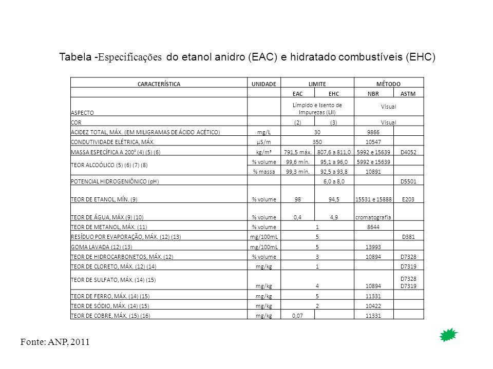 CARACTERÍSTICAUNIDADELIMITEMÉTODO EACEHCNBRASTM ASPECTO Límpido e Isento de Impurezas (LII) Visual COR (2)(3)Visual ACIDEZ TOTAL, MÁX. (EM MILIGRAMAS