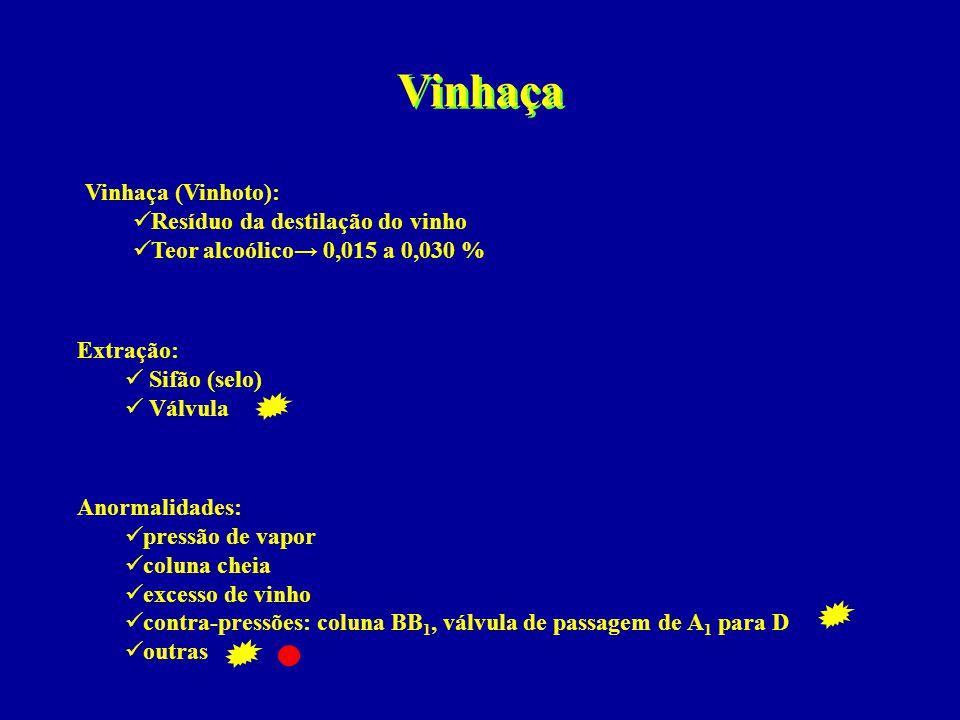 Vinhaça Vinhaça (Vinhoto):  Resíduo da destilação do vinho  Teor alcoólico→ 0,015 a 0,030 % Extração:  Sifão (selo)  Válvula Anormalidades:  pres