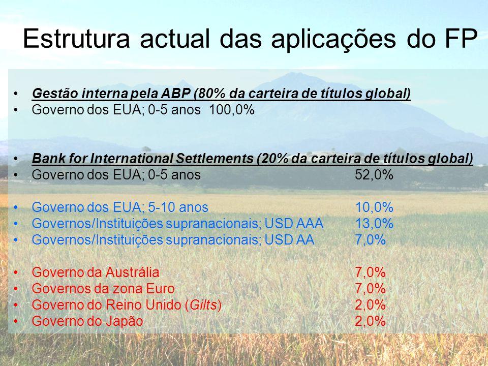 Estrutura actual das aplicações do FP •Gestão interna pela ABP (80% da carteira de títulos global) •Governo dos EUA; 0-5 anos100,0% •Bank for Internat