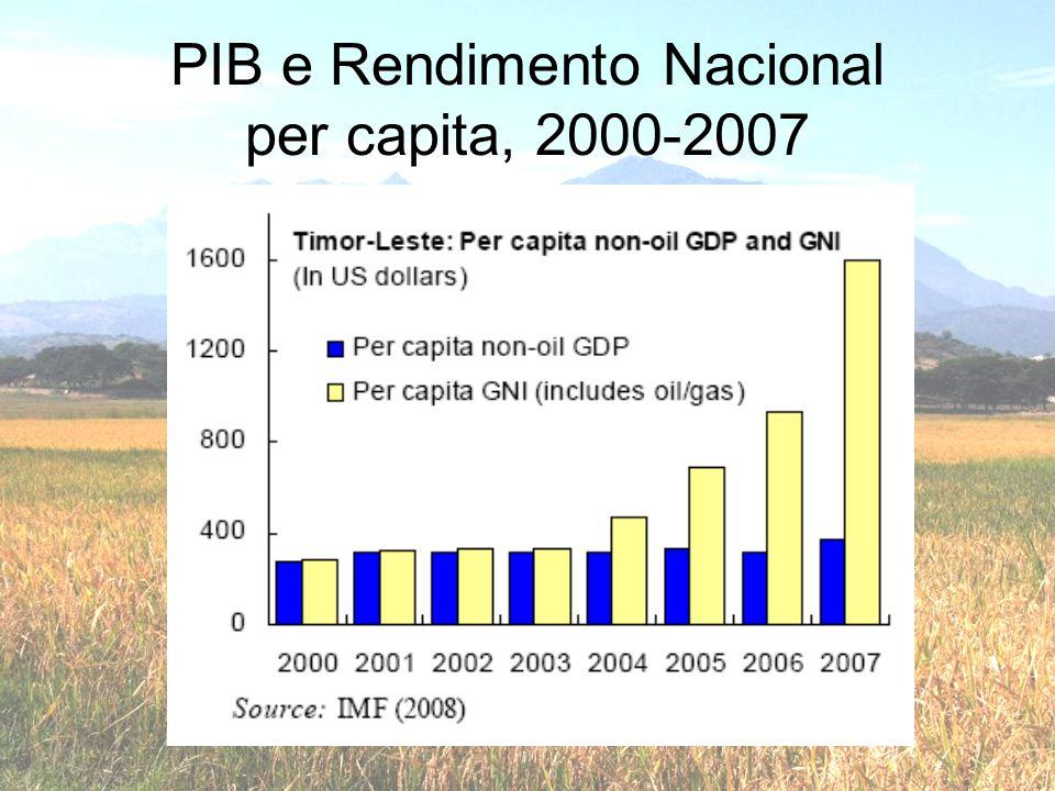 PIB e Rendimento Nacional per capita, 2000-2007