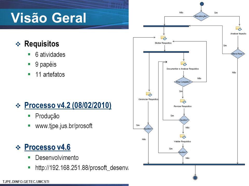 TJPE.DINFO.GETEC.UMCSTI Disciplina de Requisitos Visão Geral  Requisitos  6 atividades  9 papéis  11 artefatos  Processo v4.2 (08/02/2010)  Prod