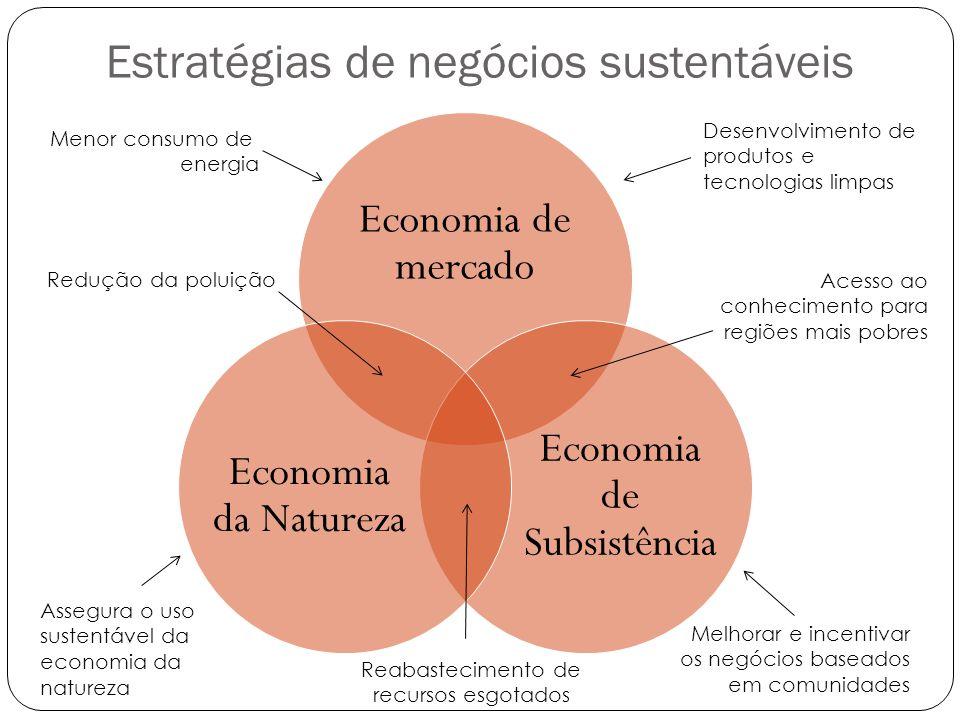 Estratégias de negócios sustentáveis Economia de mercado Economia de Subsistência Economia da Natureza Menor consumo de energia Redução da poluição Ac
