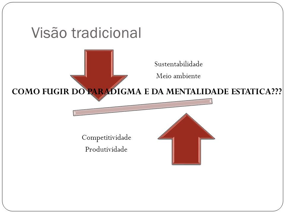 Sustentabilidade Meio ambiente Competitividade Produtividade COMO FUGIR DO PARADIGMA E DA MENTALIDADE ESTATICA??? Visão tradicional