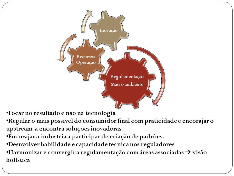 Regulamentação Macro ambiente Recursos Operação Inovação • Focar no resultado e nao na tecnologia • Regular o mais possivel do consumidor final com pr