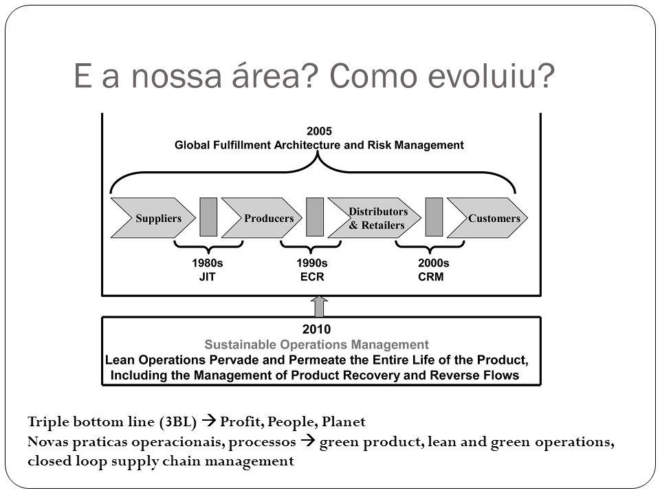 E a nossa área? Como evoluiu? Triple bottom line (3BL)  Profit, People, Planet Novas praticas operacionais, processos  green product, lean and green