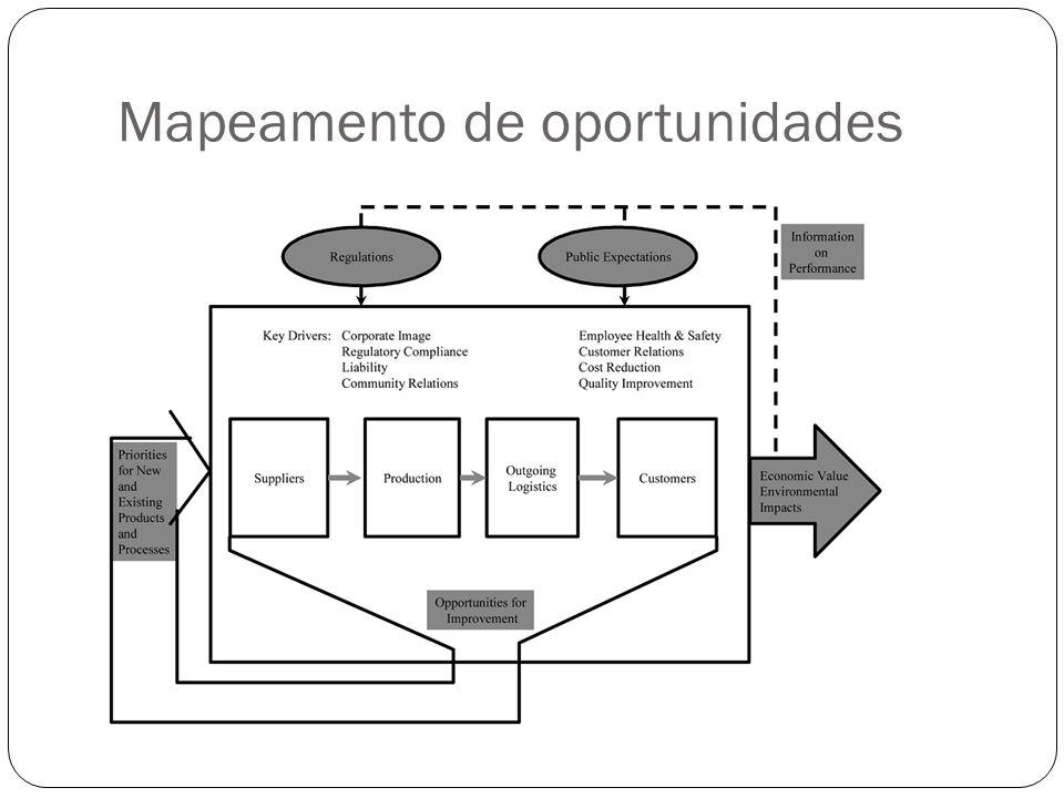 Mapeamento de oportunidades