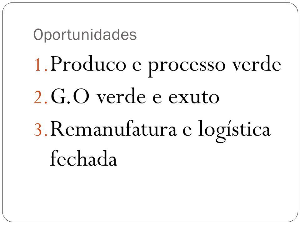 Oportunidades 1. Produco e processo verde 2. G.O verde e exuto 3. Remanufatura e logística fechada