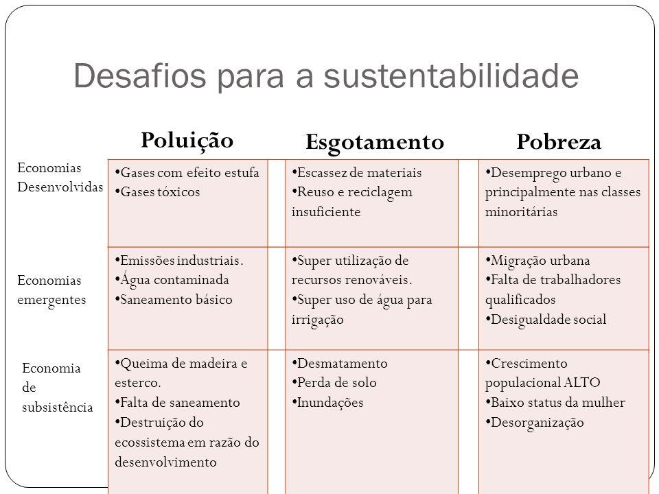Desafios para a sustentabilidade • Emissões industriais. • Água contaminada • Saneamento básico • Super utilização de recursos renováveis. • Super uso