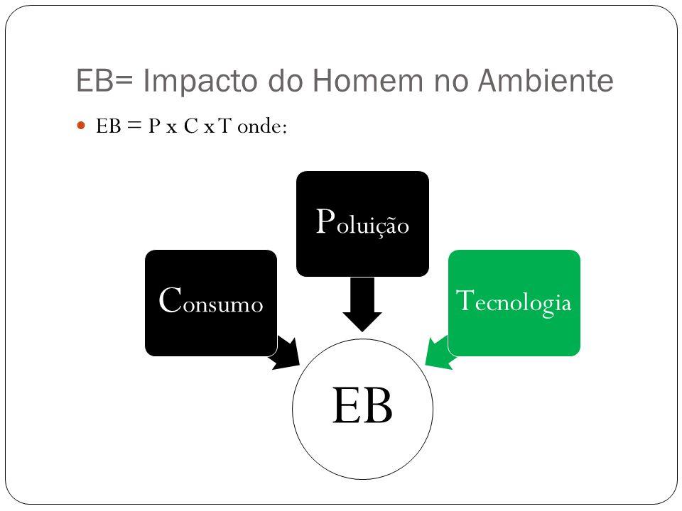 EB= Impacto do Homem no Ambiente  EB = P x C x T onde: EB C onsumo P oluição T ecnologia