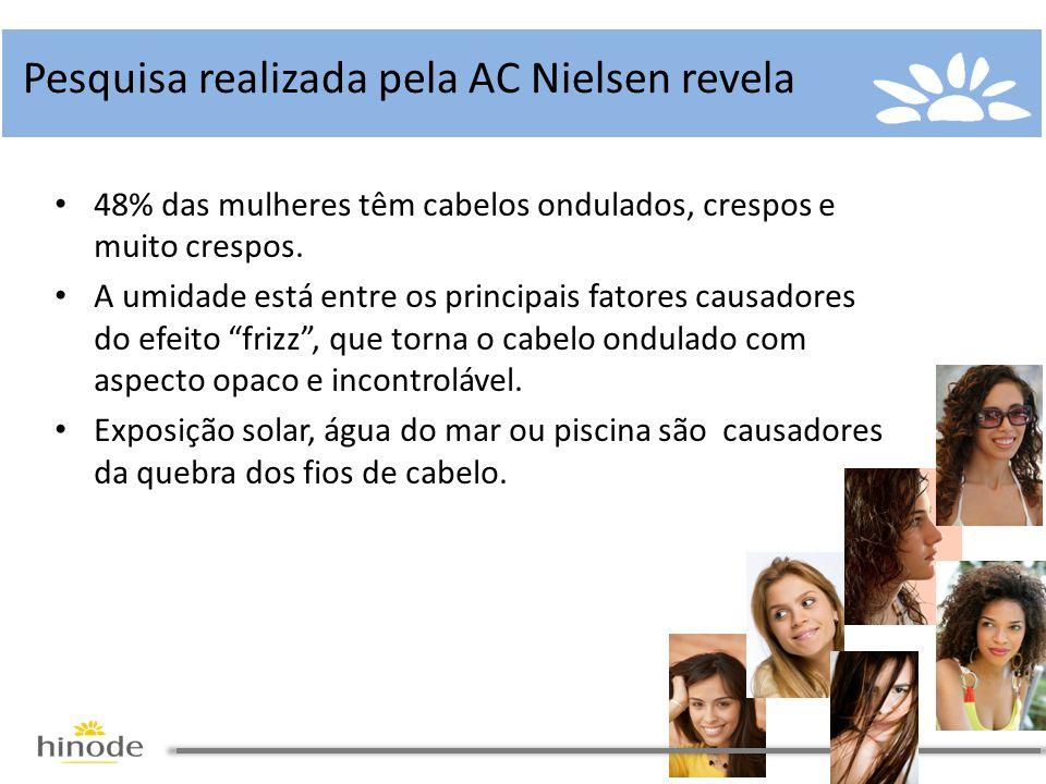 Pesquisa realizada pela AC Nielsen revela • 48% das mulheres têm cabelos ondulados, crespos e muito crespos. • A umidade está entre os principais fato